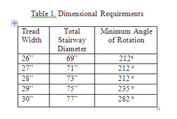 Dimensional requirement table for log spiral stairway